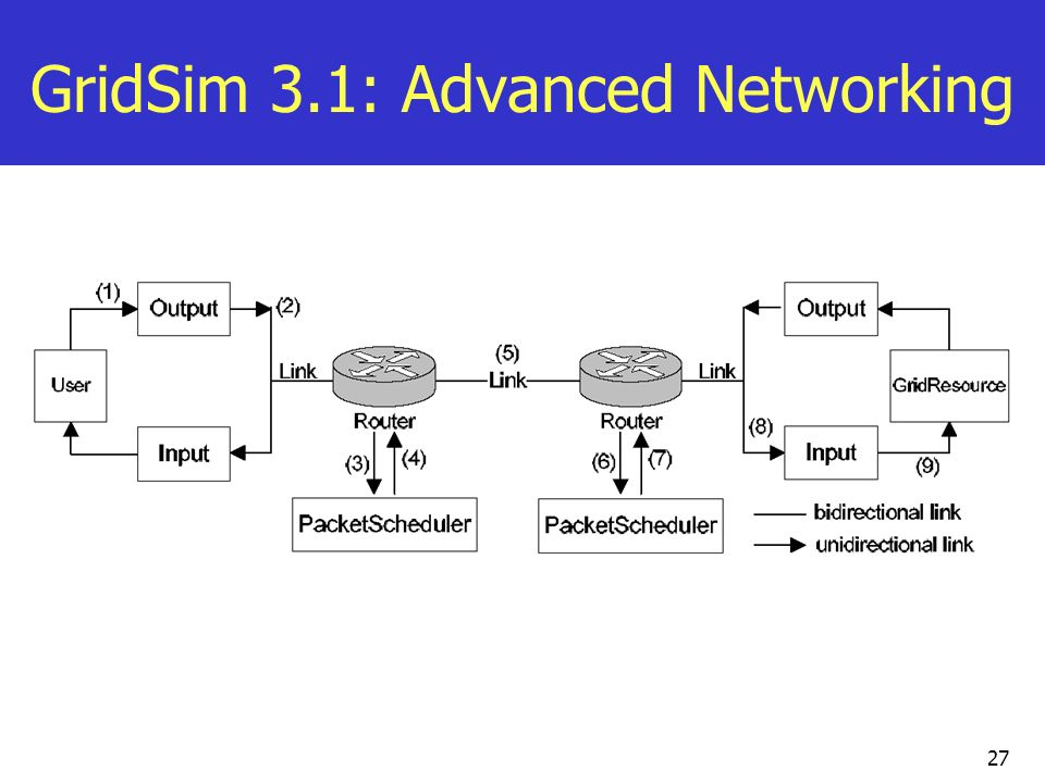 GridSim 3.1: Advanced Networking