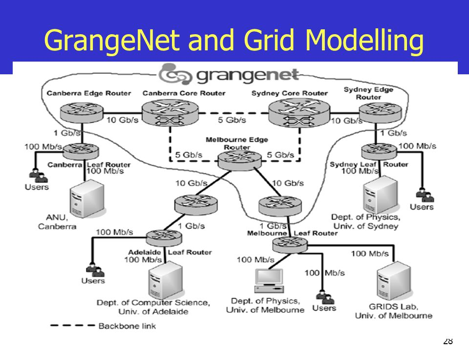 GrangeNet and Grid Modelling