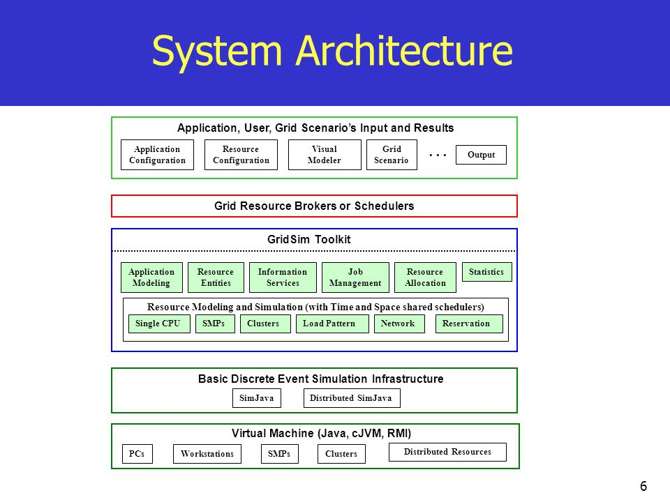 System Architecture Application, User, Grid Scenario's Input and Results. Application Configuration.