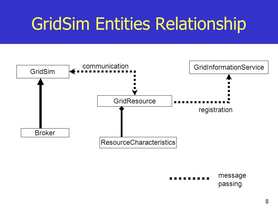 GridSim Entities Relationship
