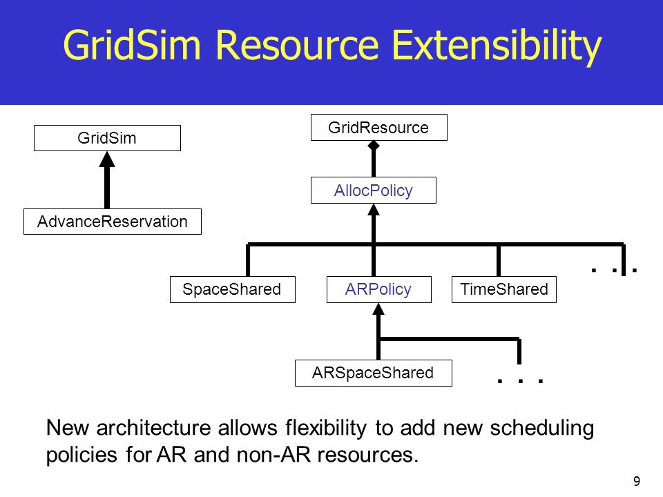 GridSim Resource Extensibility