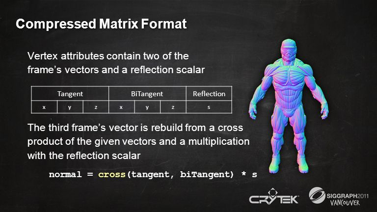 Compressed Matrix Format