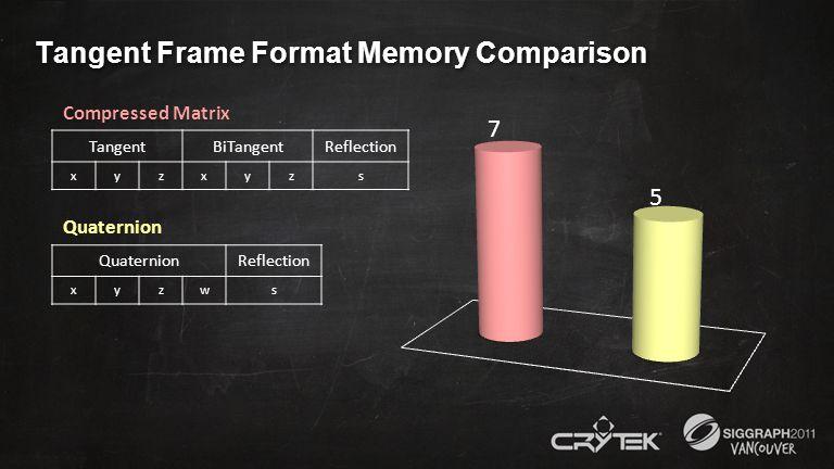 Tangent Frame Format Memory Comparison