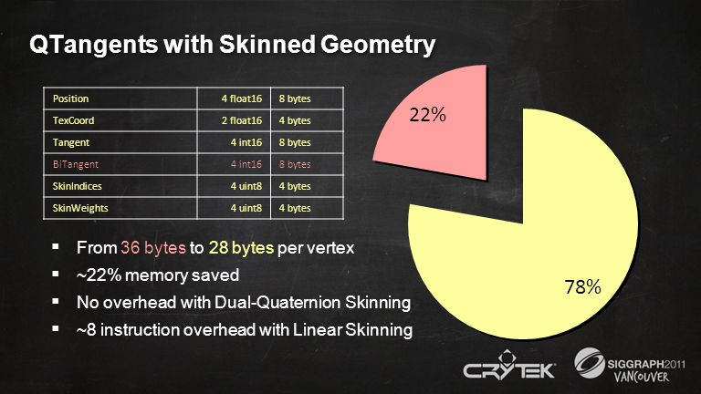 QTangents with Skinned Geometry