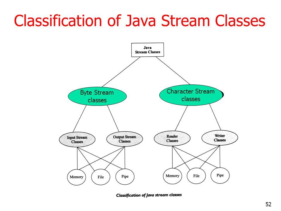Classification of Java Stream Classes