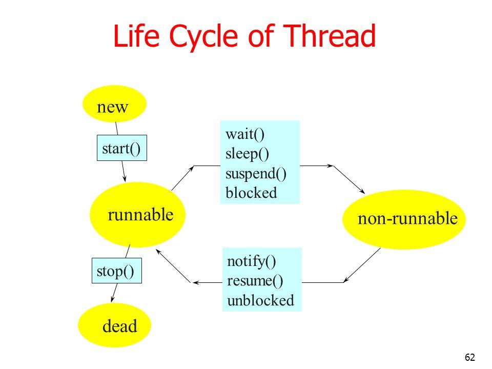 Life Cycle of Thread new runnable non-runnable dead wait() sleep()