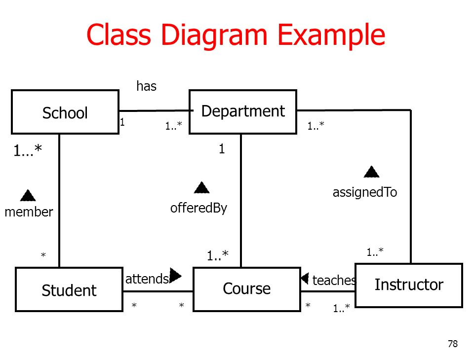 Class Diagram Example Department School 1…* Instructor Course Student