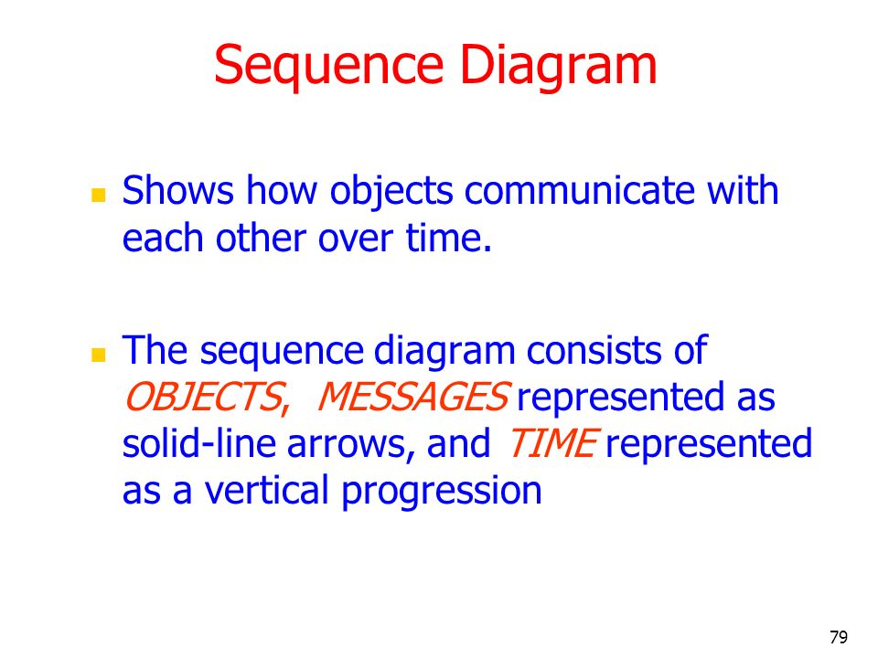 Sequence Diagram Shows how objects communicate with each other over time.