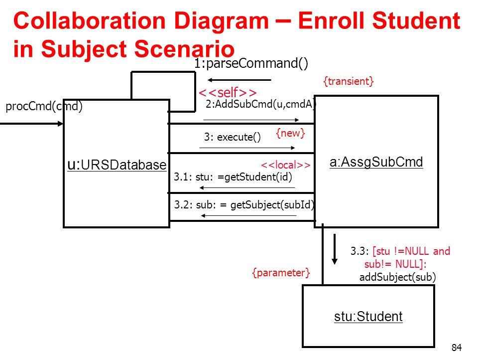 Collaboration Diagram – Enroll Student in Subject Scenario