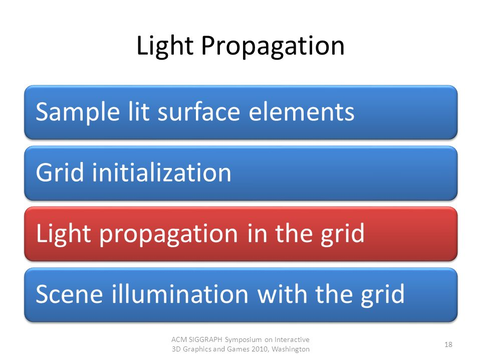 Light Propagation Sample lit surface elements. Grid initialization. Light propagation in the grid.