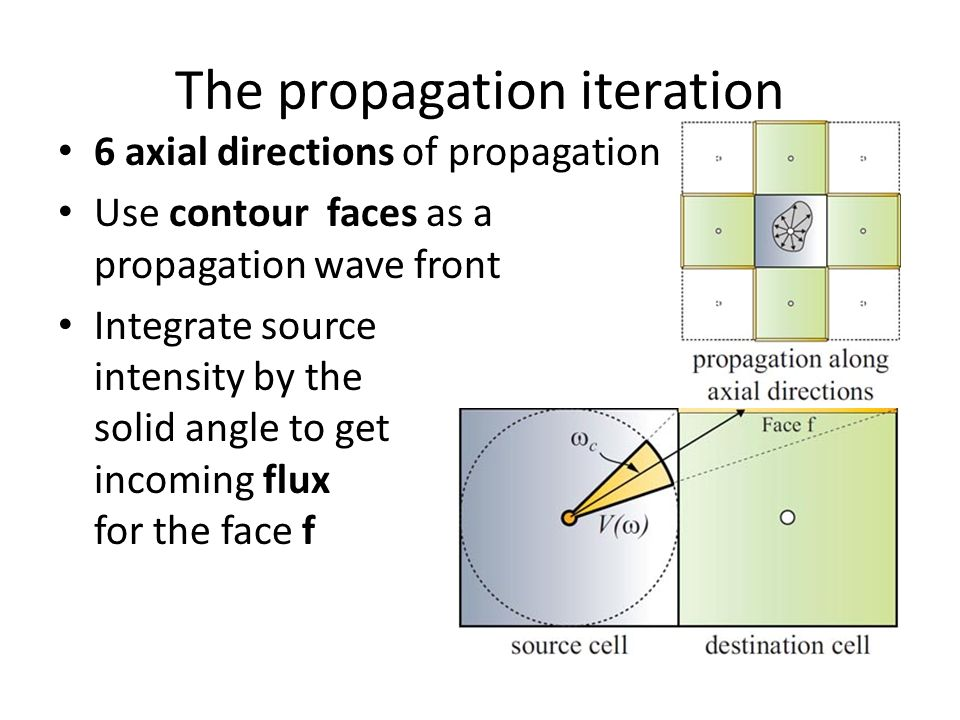 The propagation iteration