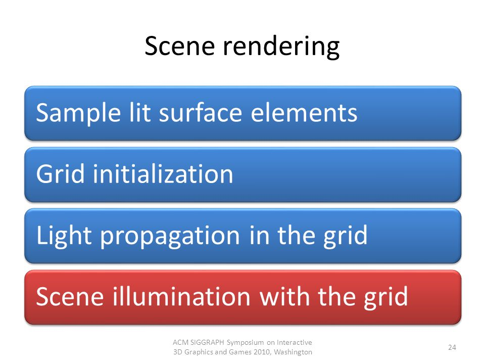 Scene rendering Sample lit surface elements. Grid initialization. Light propagation in the grid. Scene illumination with the grid.