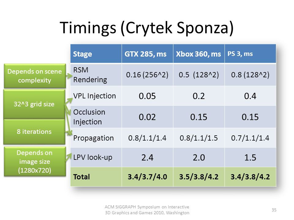 Timings (Crytek Sponza)