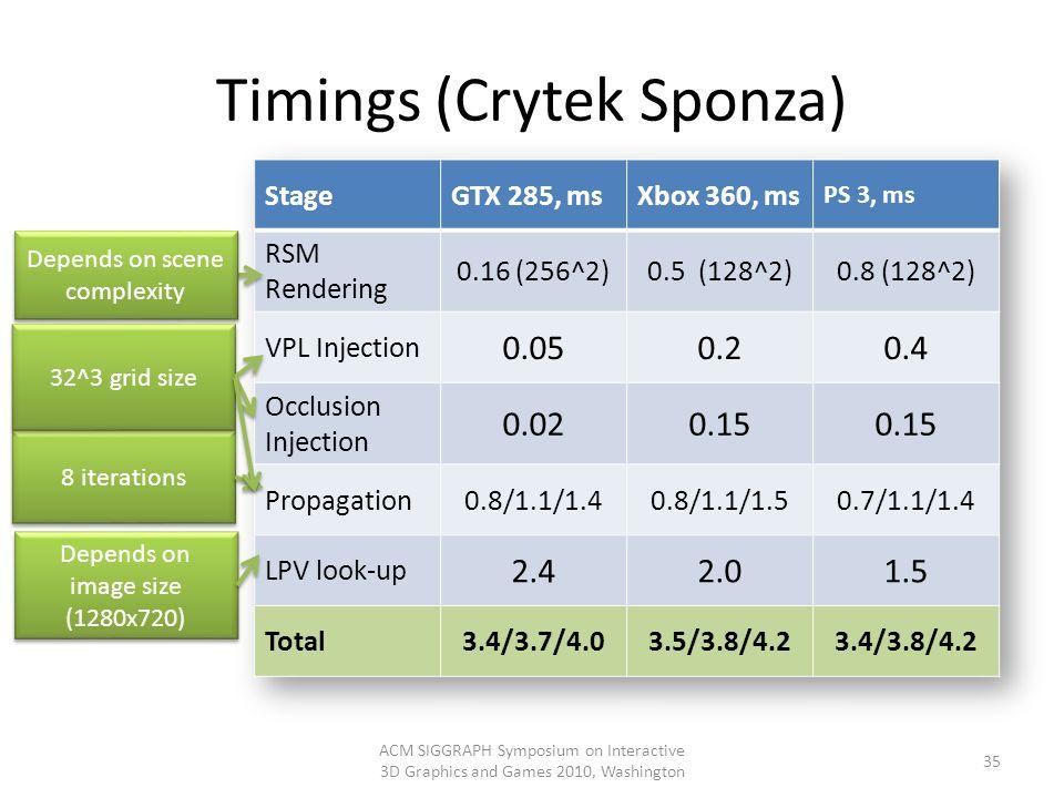 Timings (Crytek Sponza)