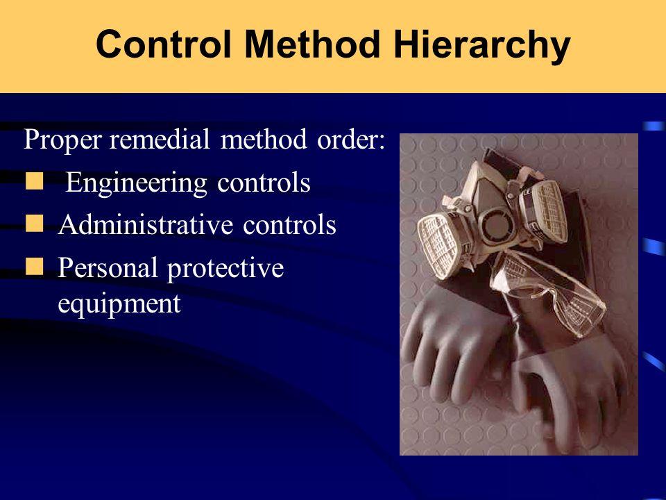 Control Method Hierarchy