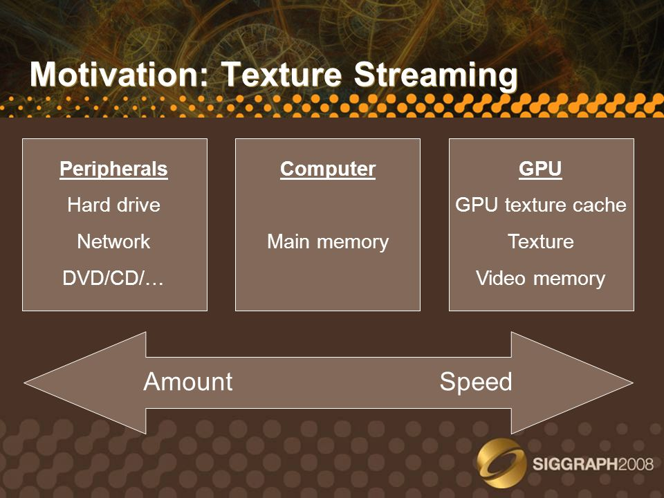Motivation: Texture Streaming