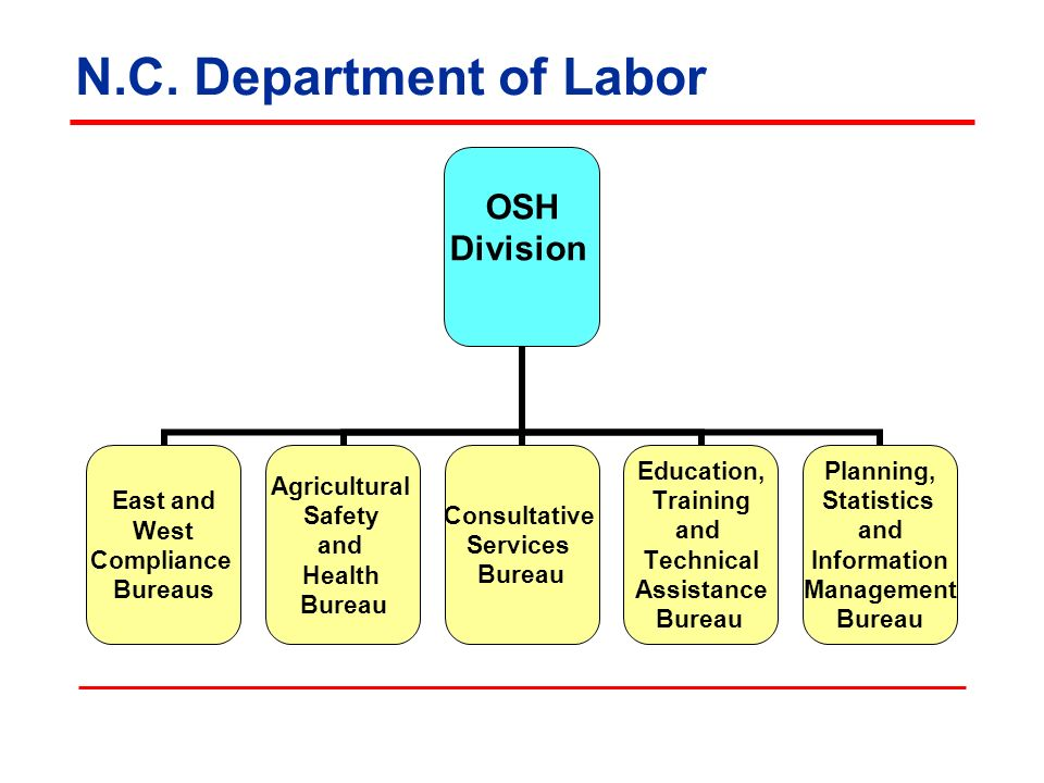 N.C. Department of Labor Illustration: NCDOL OSH Division 3