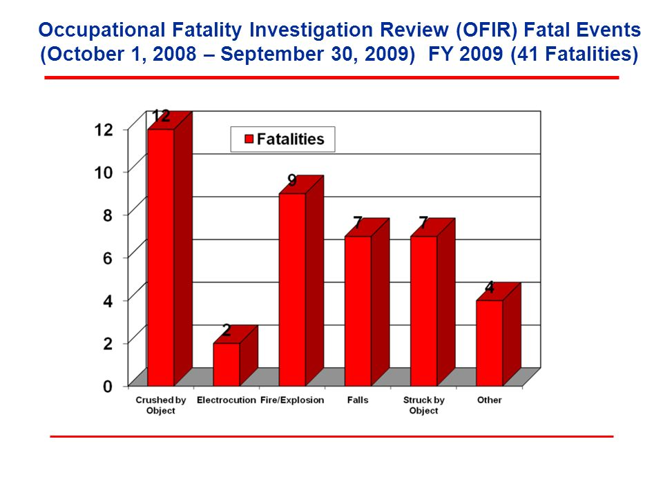 Occupational Fatality Investigation Review (OFIR) Fatal Events (October 1, 2008 – September 30, 2009) FY 2009 (41 Fatalities)