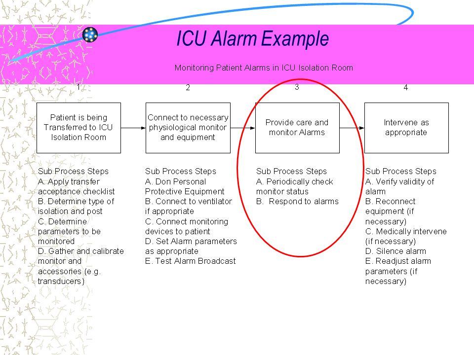 ICU Alarm Example