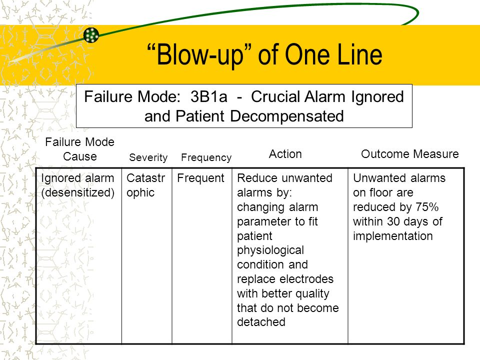 Failure Mode: 3B1a - Crucial Alarm Ignored and Patient Decompensated