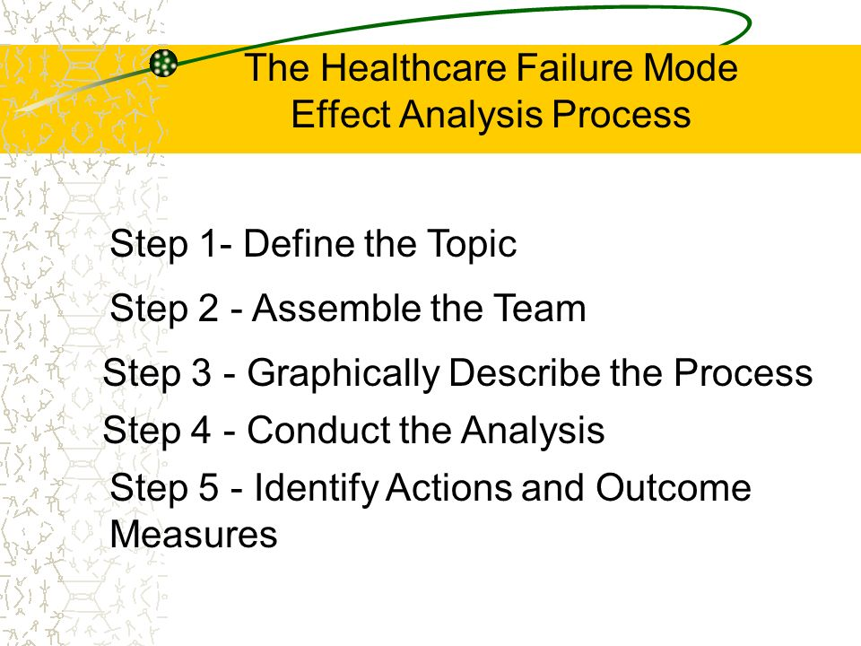 The Healthcare Failure Mode Effect Analysis Process