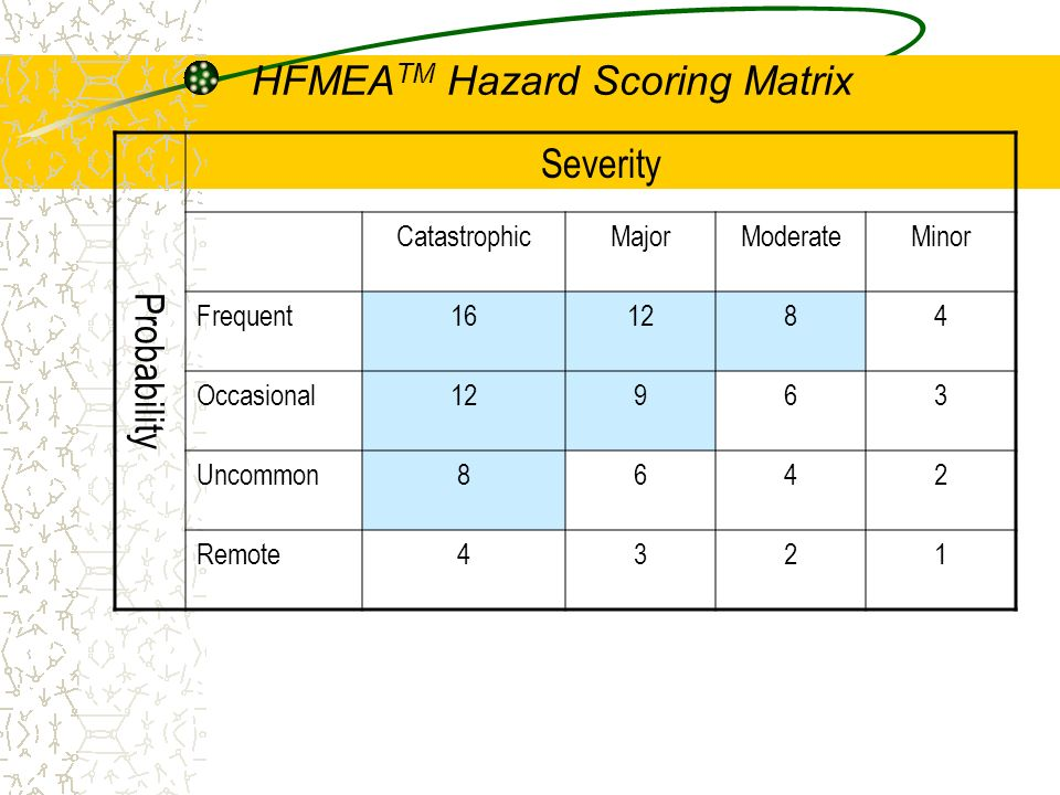 HFMEATM Hazard Scoring Matrix