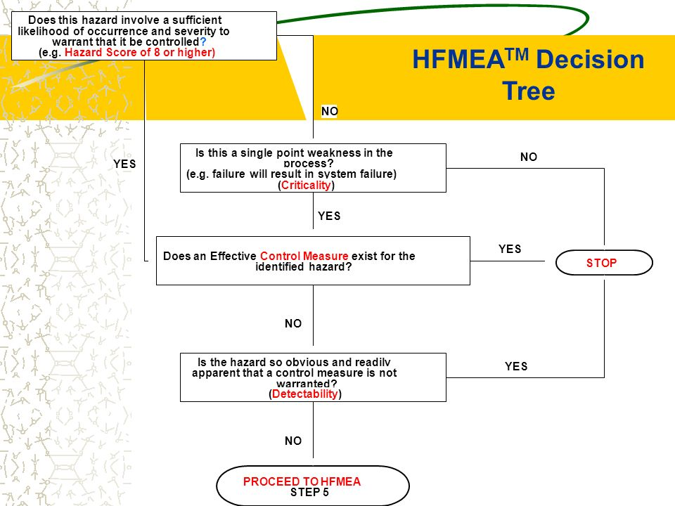HFMEATM Decision Tree Does this hazard involve a sufficient