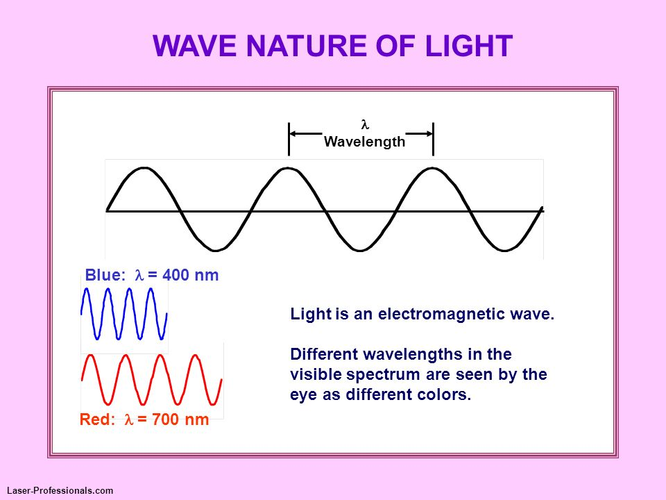 WAVE NATURE OF LIGHT Blue: l = 400 nm