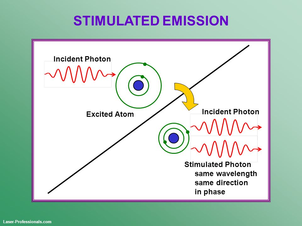 STIMULATED EMISSION Incident Photon Incident Photon Excited Atom