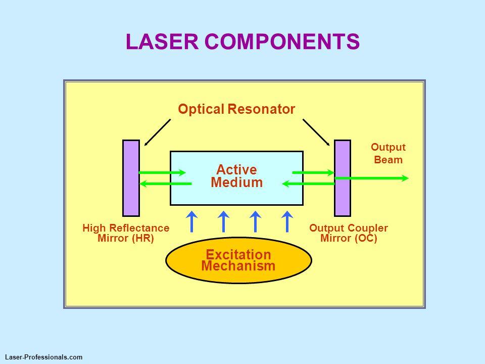 LASER COMPONENTS Optical Resonator Active Medium Excitation Mechanism