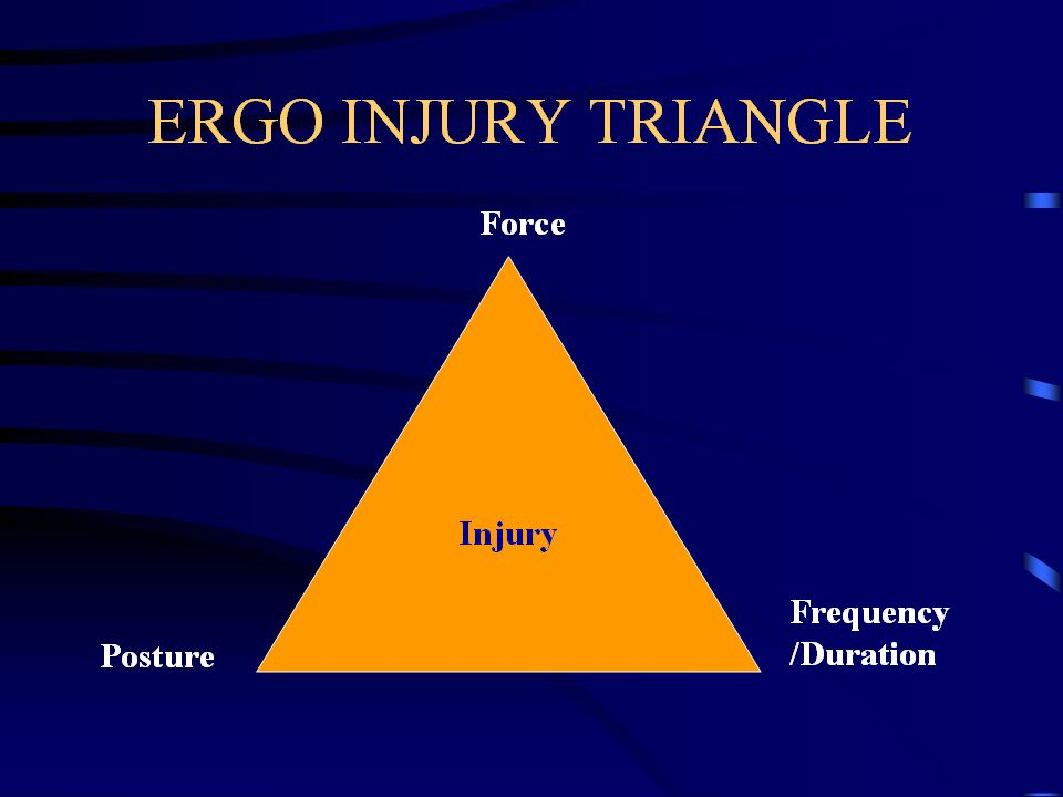 Ergo Injury Triangle Image of Injury as related to posture/force and frequency/duration