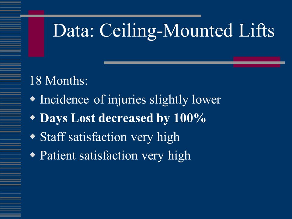 Data: Ceiling-Mounted Lifts