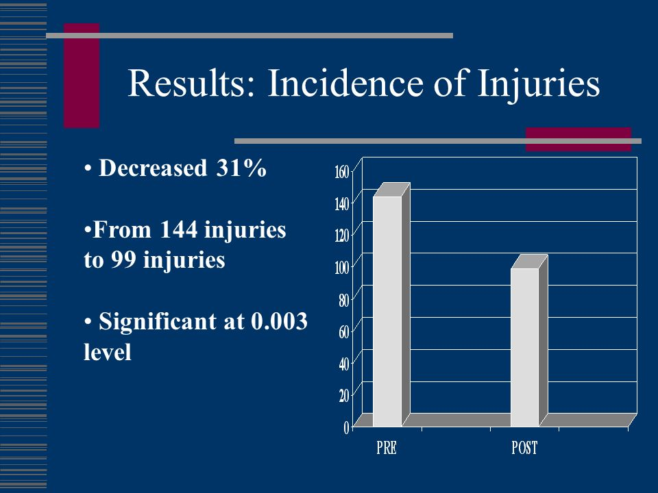 Results: Incidence of Injuries