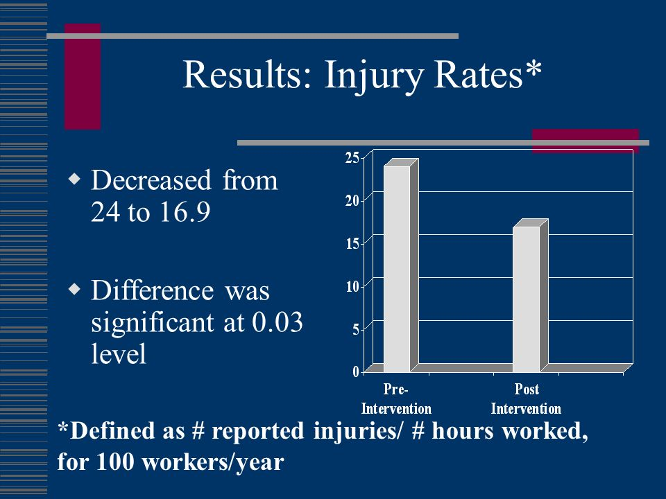 Results: Injury Rates*