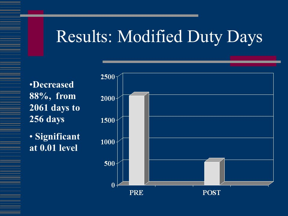 Results: Modified Duty Days