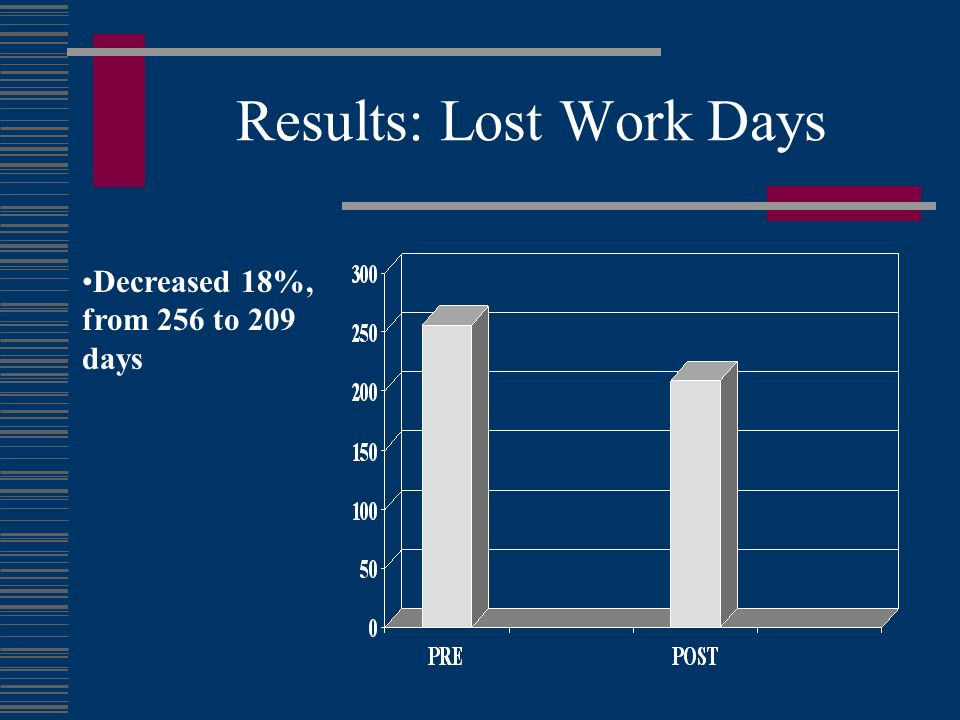 Results: Lost Work Days