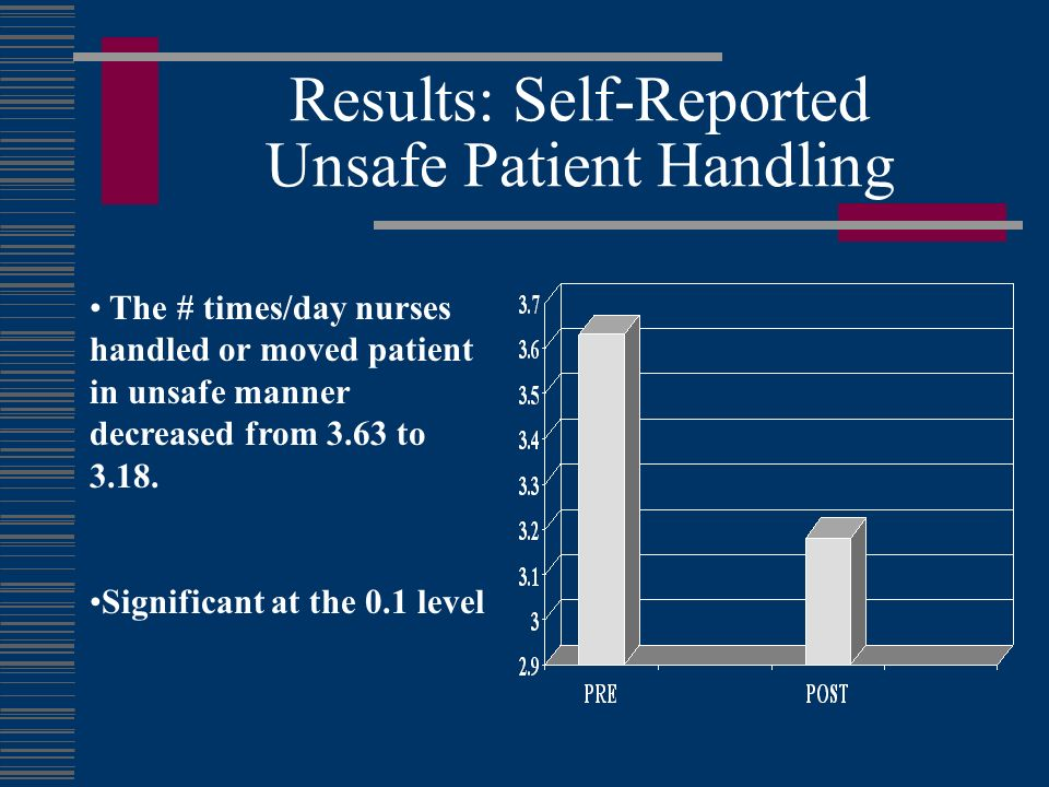 Results: Self-Reported Unsafe Patient Handling