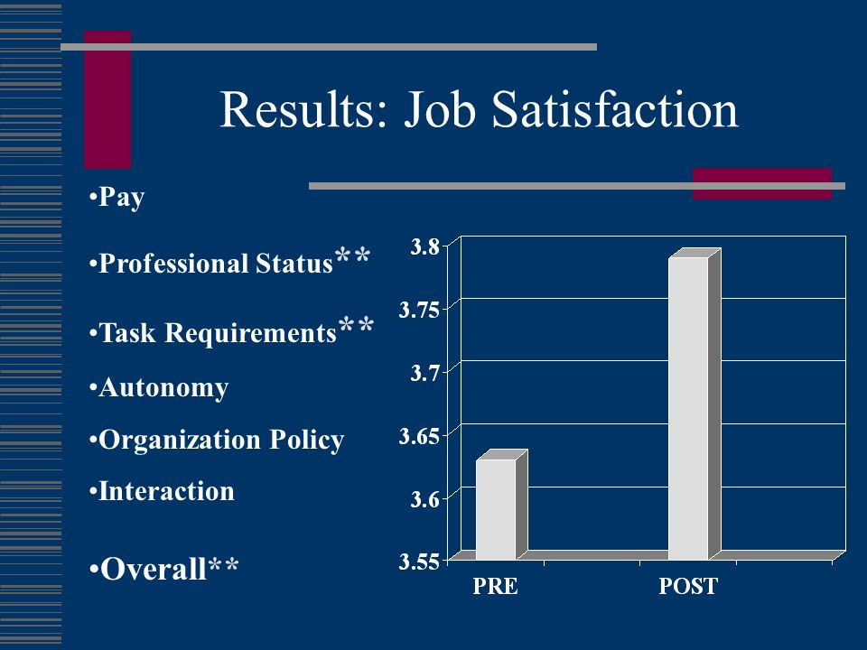 Results: Job Satisfaction