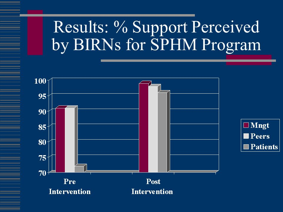 Results: % Support Perceived by BIRNs for SPHM Program