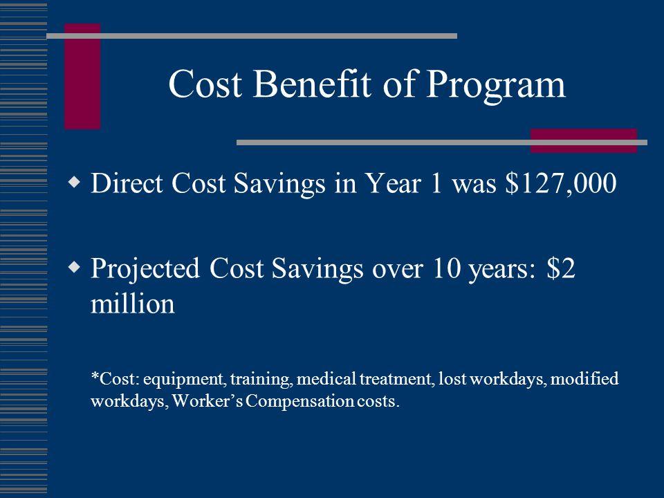 Cost Benefit of Program