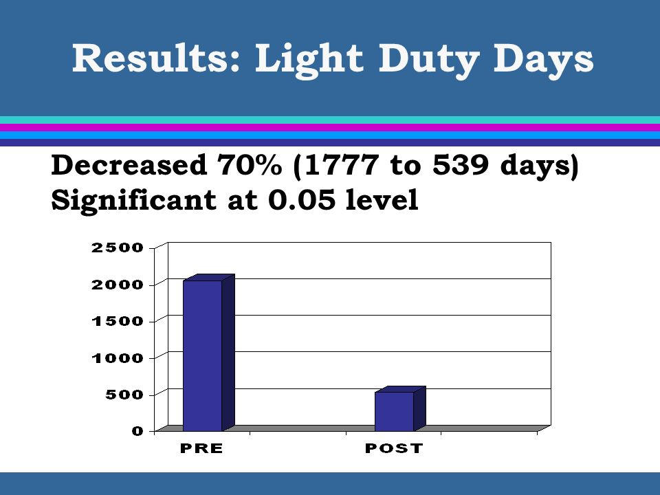 Results: Light Duty Days