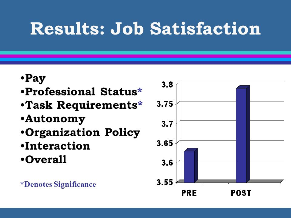 Results: Job Satisfaction