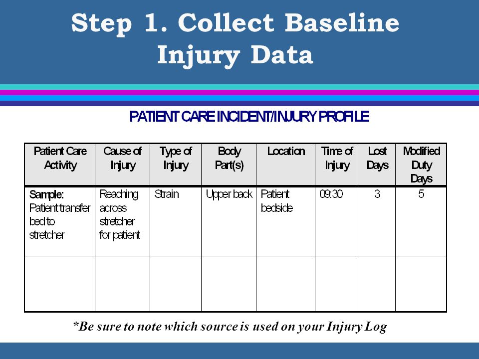 Step 1. Collect Baseline Injury Data