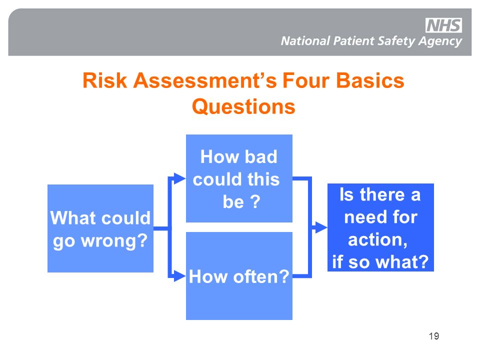 Risk Assessment's Four Basics Questions