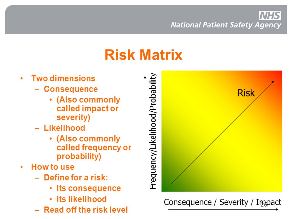 Risk Matrix Risk Two dimensions Consequence