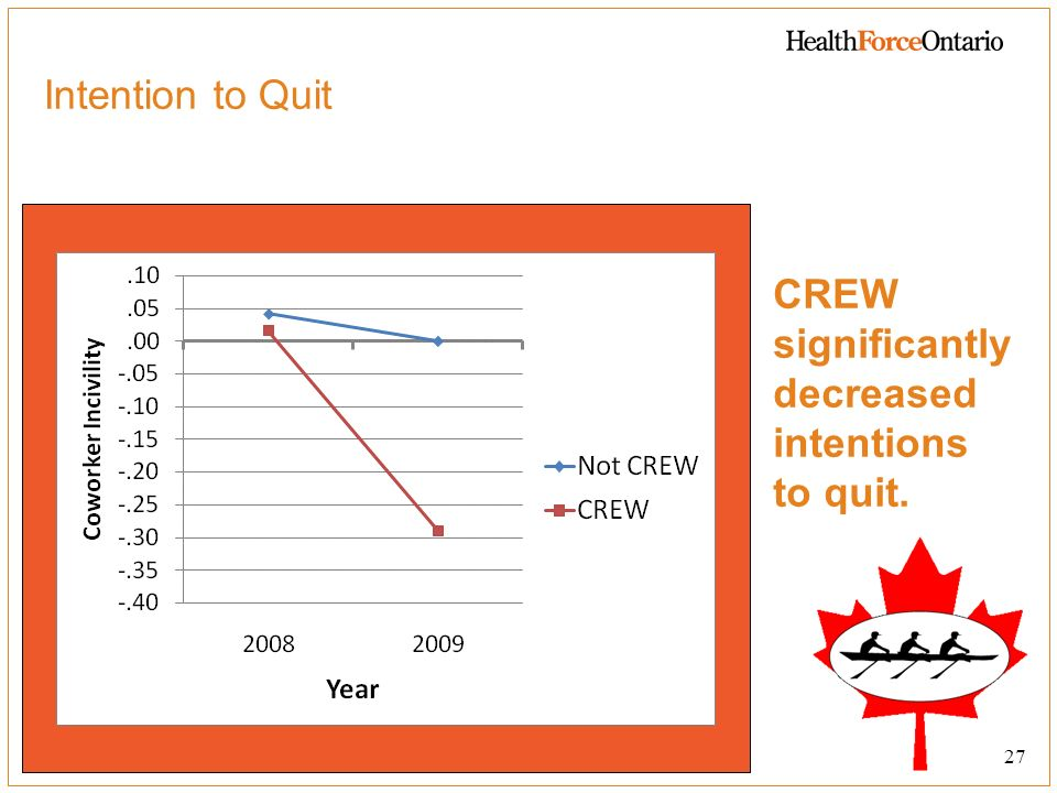 CREW significantly decreased intentions to quit.