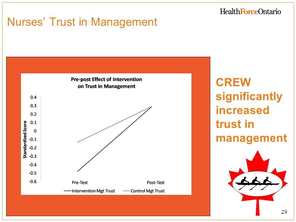 Nurses' Trust in Management