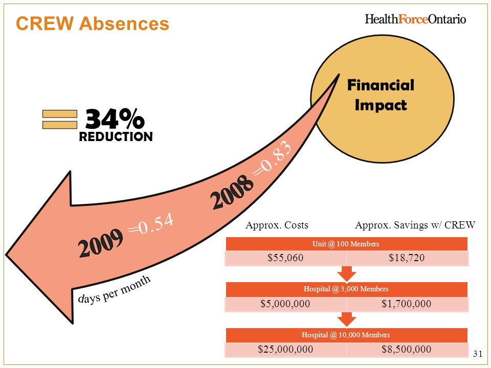 34% 2008 2009 CREW Absences Financial Impact reduction days per month