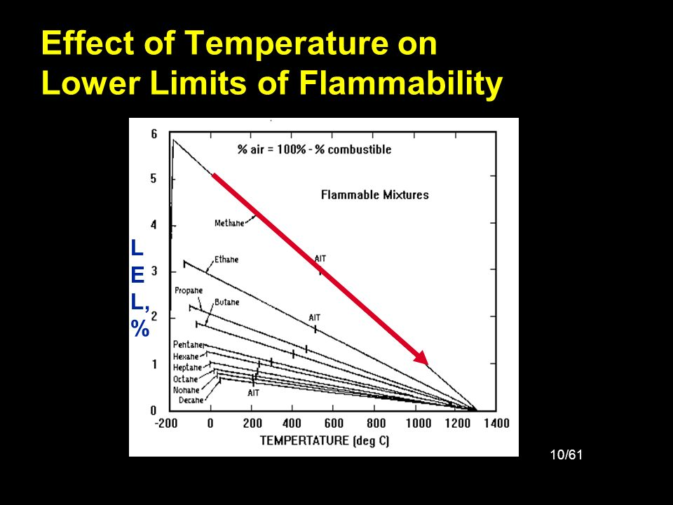 Effect of Temperature on Lower Limits of Flammability