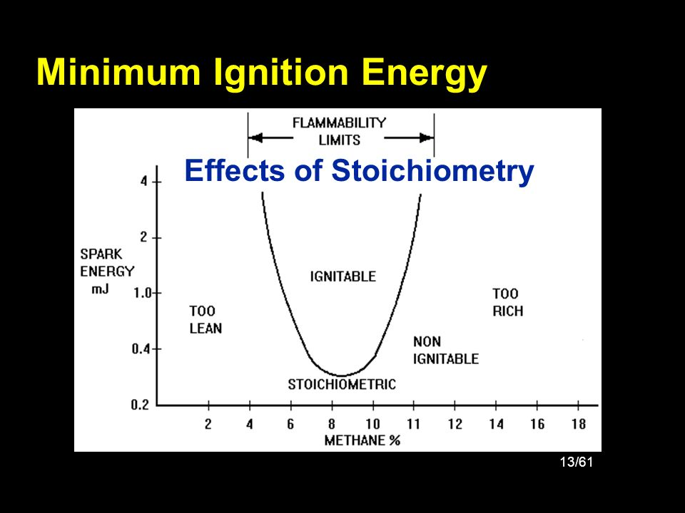 Minimum Ignition Energy